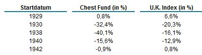 20161216-chest-fund-vs-uk-index