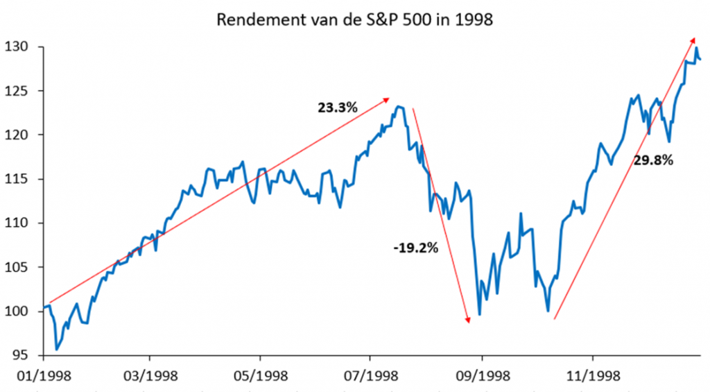 Grafiek Rendement van de S&P 500 in 1998