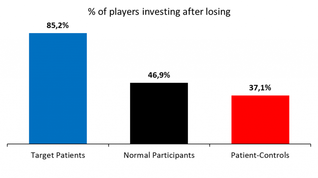 Grafiek % of players investing after losing