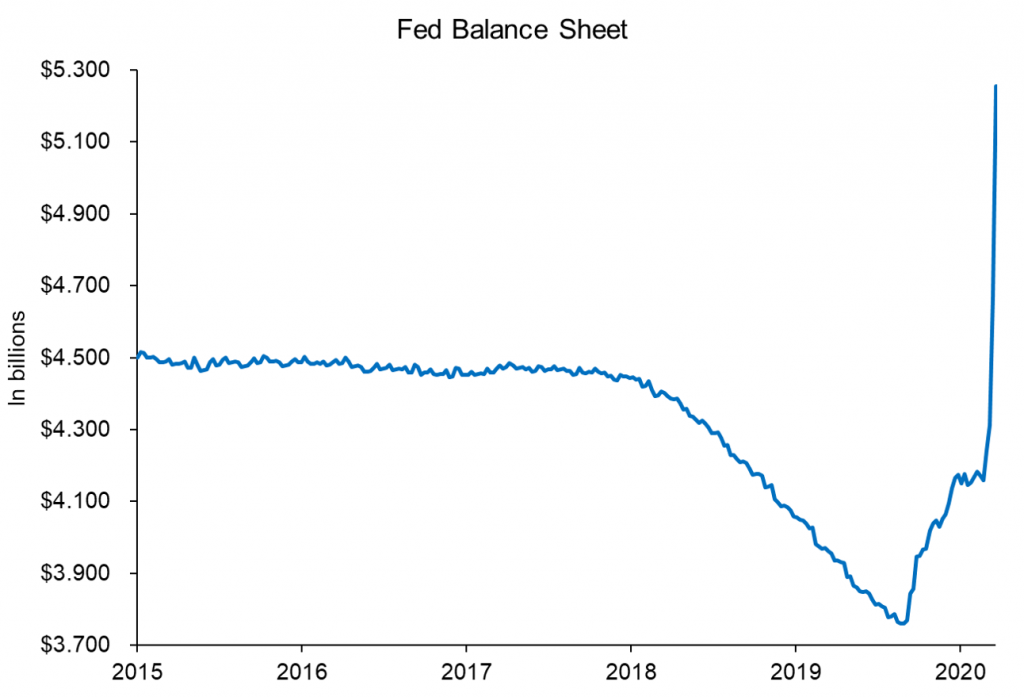 Grafiek Fed Balance Sheet