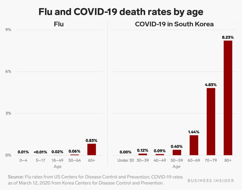 Grafiek Flu and COVID-19 death rates by age
