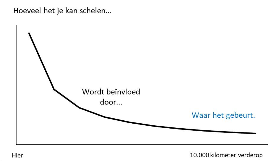 Grafiek hoe het je kan schelen 3
