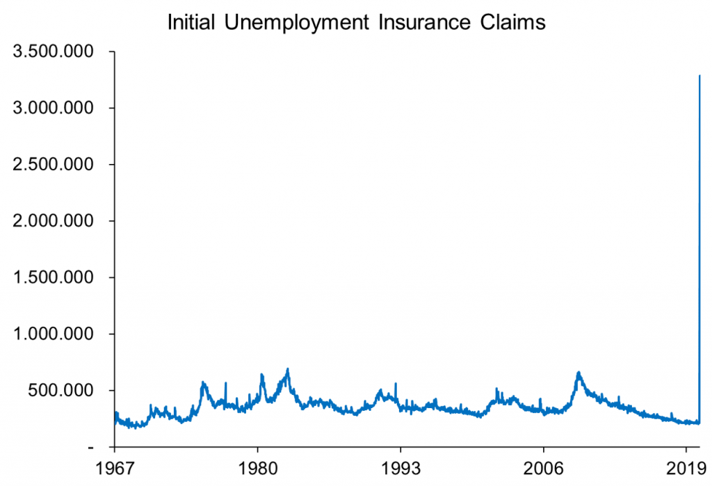 Grafiek Initial Unemployment Insurance Claims