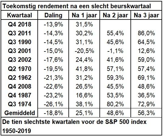 Tabel toekomstig rendement na een slecht beurskwartaal