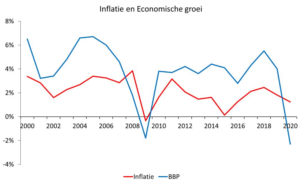 Grafiek inflatie vs economische groei