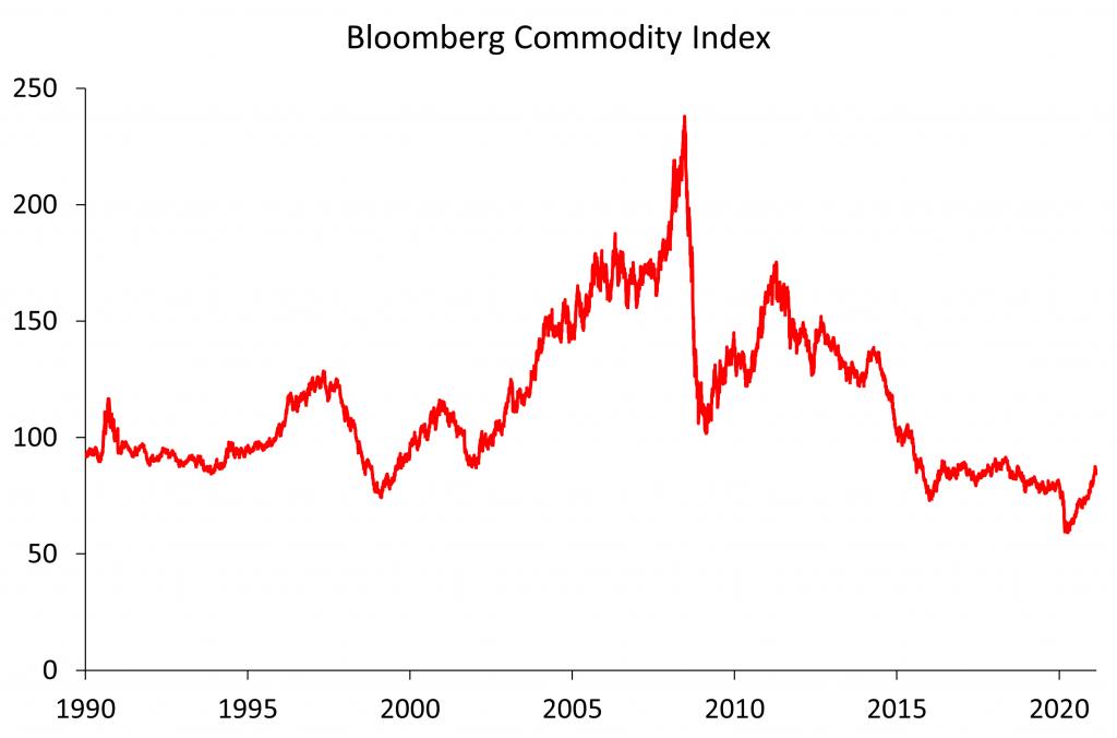 Grafiek Bloomberg Commodity Index