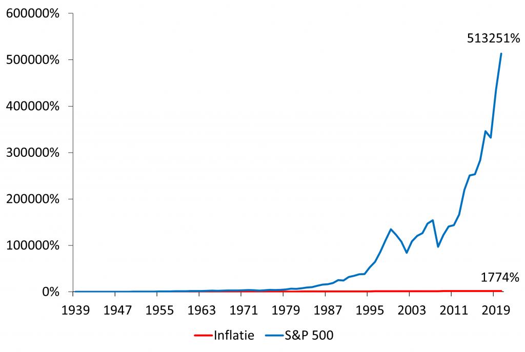 Grafiek inflatie vs S&P