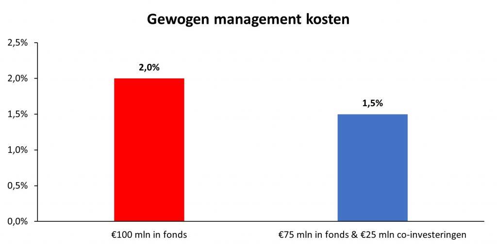 Tabel gewogen managementkosten