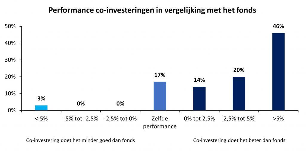 Grafiek performance co-investeringen