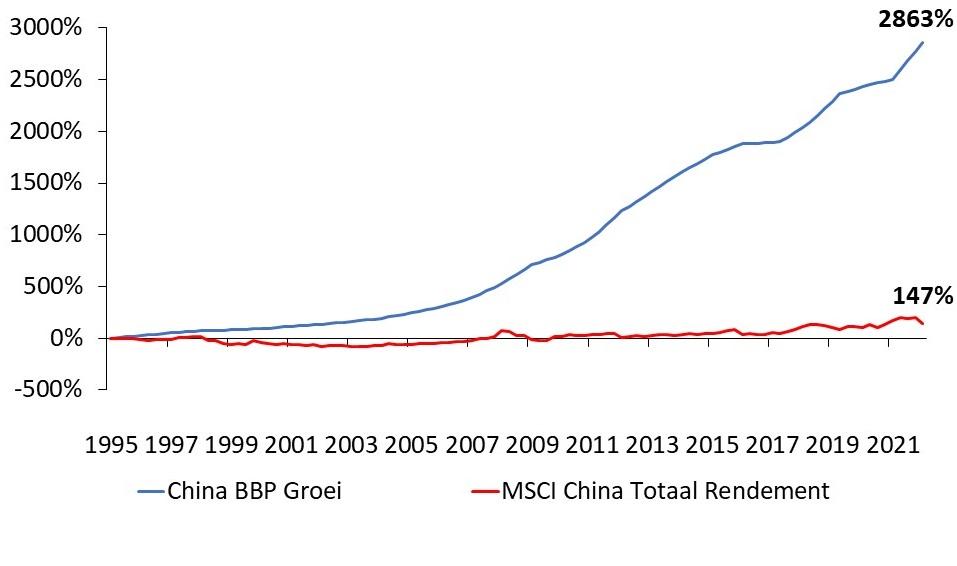 Grafiek China